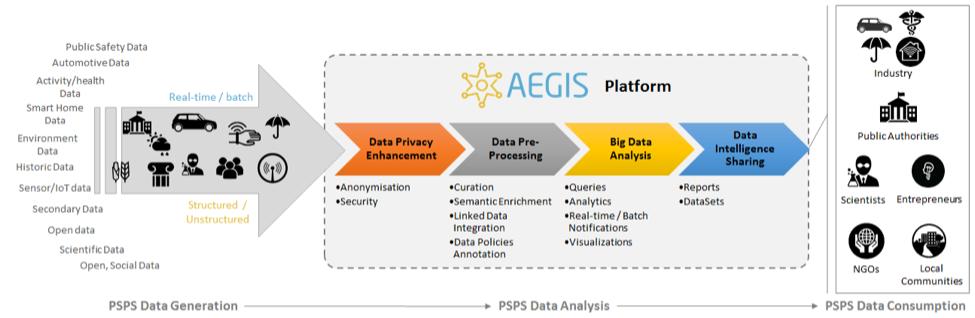 AEGIS Platform