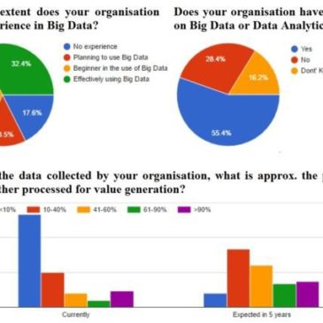 What is the current and expected use of big data technologies? A glimpse to our AEGIS questionnaire results!