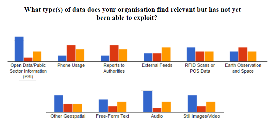 Figure 3: AEGIS Questionnaire: Most relevant data sources identified