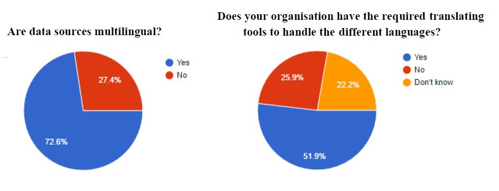 Figure 4: AEGIS Questionnaire-Multilingual data