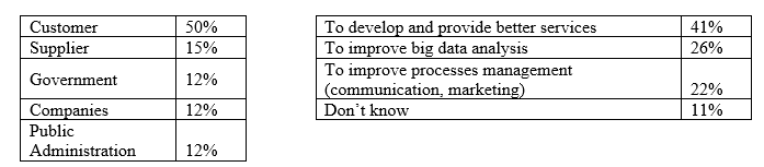 Figure 5: AEGIS Questionnaire-Organizations with whom respondents share data and Purposes for sharing data