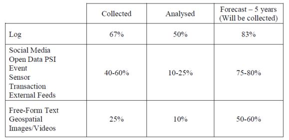 Table 1: AEGIS Questionnaire Summary of the most relevant data types. Percentage of participants collecting and analysing them.