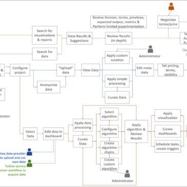 AEGIS Data Value Chain & Methodology towards data-driven innovation in PSPS