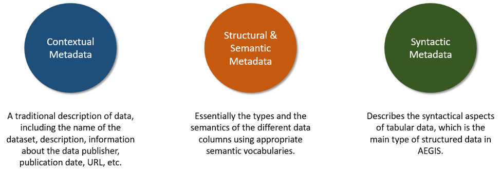 The AEGIS Semantic Vocabularies and Metadata Repository