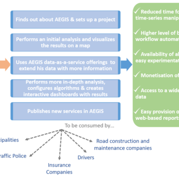 AEGIS High-level Scenarios – Scenario #1 – Advanced time-series analytics in the automotive sector