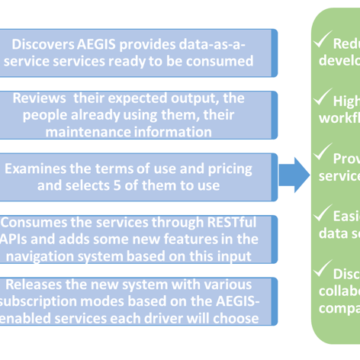 AEGIS High Level Scenarios – Scenario #2 – Data-enabled services for enriched real-time navigation system