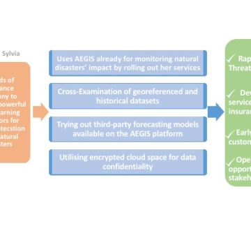 AEGIS High Level Scenarios – Scenario #4 – Personalised early warning system for asset protection and commercial offering