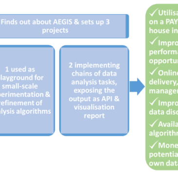 AEGIS High Level Scenarios – Scenario #5 – Open Innovation platform for Data Experimentation and Service Offering