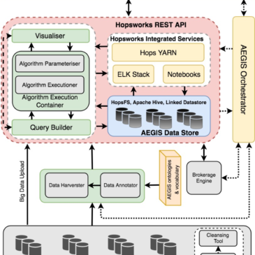 The AEGIS Architecture & Technical Requirements: Methodology & Produced Results