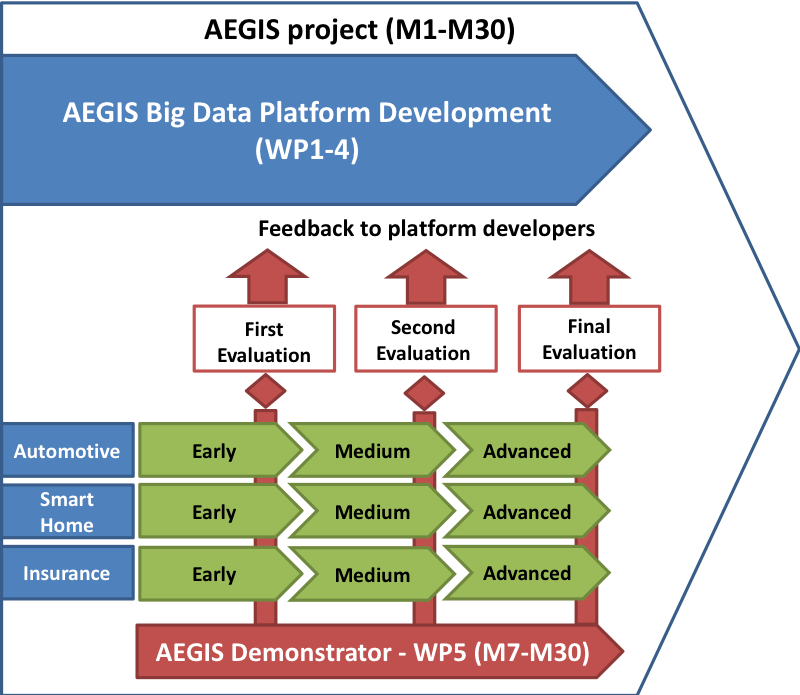 Figure 4. Evaluation Implementation