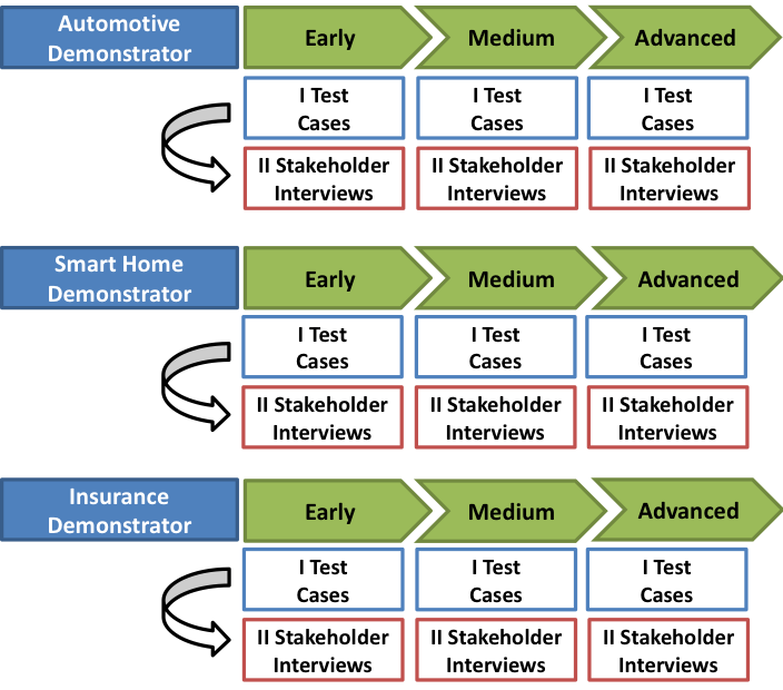 Figure 3. The AEGIS Evaluation Framework concept: Test cases and stakeholder interviews