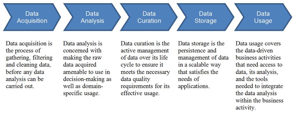 Figure 2. The Big Data Value Chain (Curry et al. 2016, AEGIS D1.1)